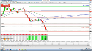 AUD/USD - Two Bullets - Looking Bad