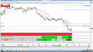 AUD/USD - Still two bullets but looking much better