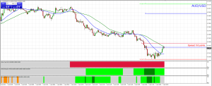 AUD/USD - All Out with a Tidy Profit