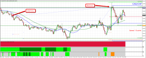 CAD/CHF Trade with News