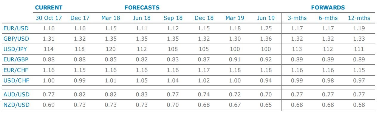 anz-currency-forecasts